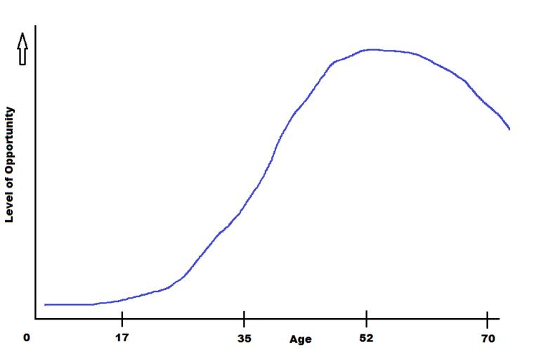oppur_graph1